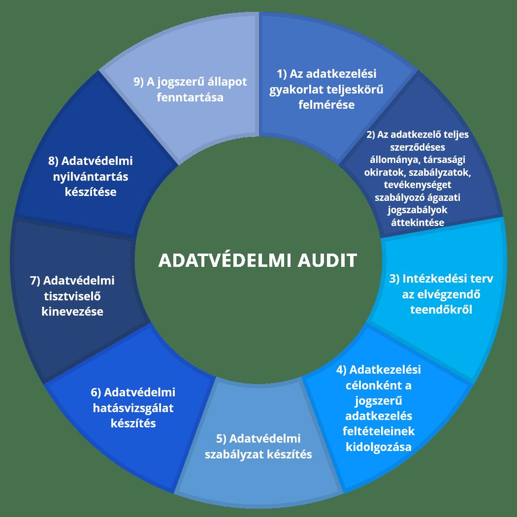 Adatvédelmi audit - Bovard.hu